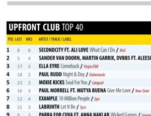 No.4 In The UK Club Charts #Night&day